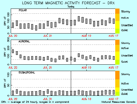 27 Day Magnetic Activity Forecast.  Description and text values follow.